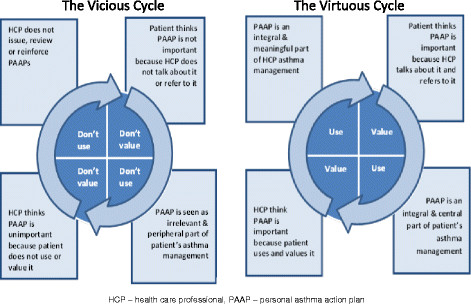 Cycles of Personalised Asthma Action Plan implementation in primary