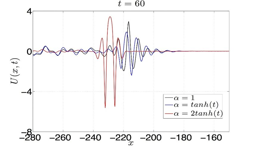 The combination of envelope wave packet for different values of í