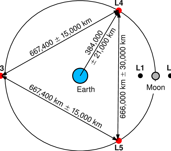 earth moon diagram