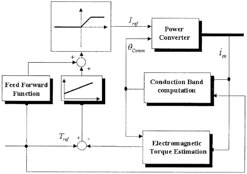 general block diagram of closed loop control system