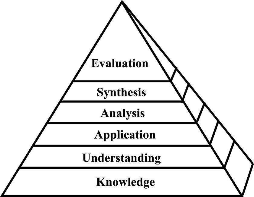 Cognitive domain in Bloom\u0027s taxonomy Download Scientific Diagram