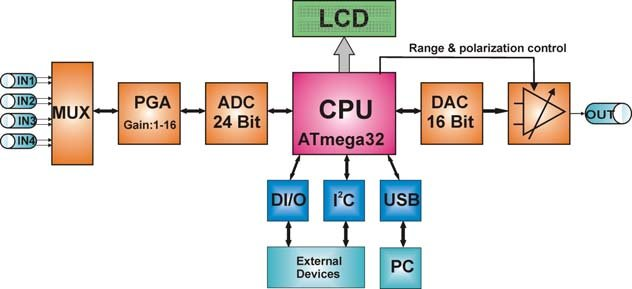 The block diagram of the digital system for data acquisition