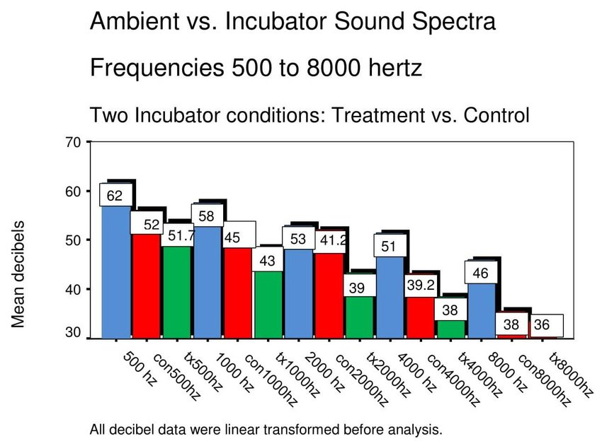 shows differences across selected frequencies during ambient