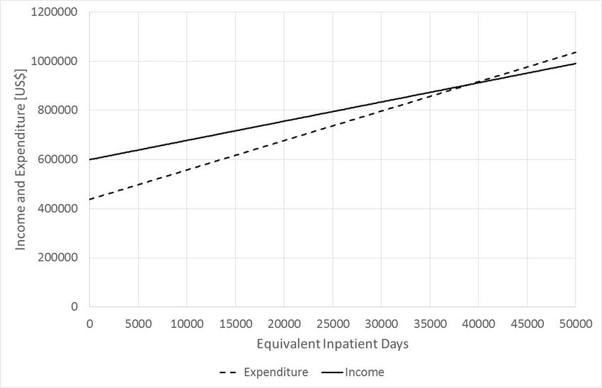 Breakeven analysis of Baray Santuk Referral Hospital Download - Breakeven Analysis