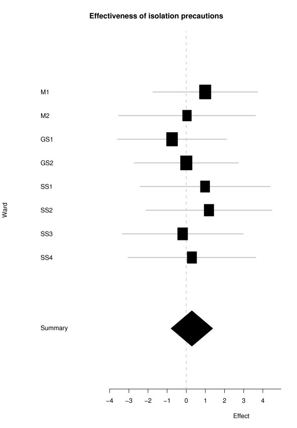 Effectiveness of isolation precautions Forest plot showing - isolation precautions