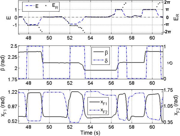 Sinusoidal synergy controller rhythmic method example data Sample - sample controller