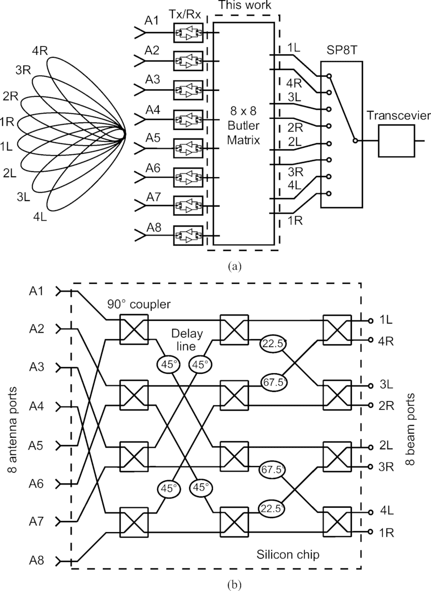 block diagram of b