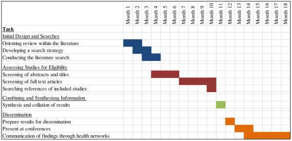 Gantt chart depicting the expected time frame for the development of - gantt chart