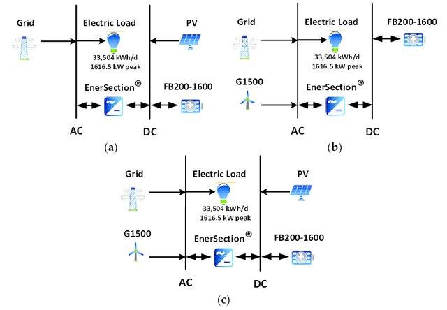 Plasma (catalyst) -Assisted Nitrogen Fixation Reactor Development