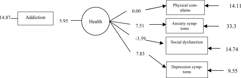 T-chart of path analysis of relationship between health components