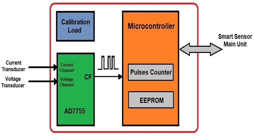 EMU block diagram, explain interfacing the AD7755 to the