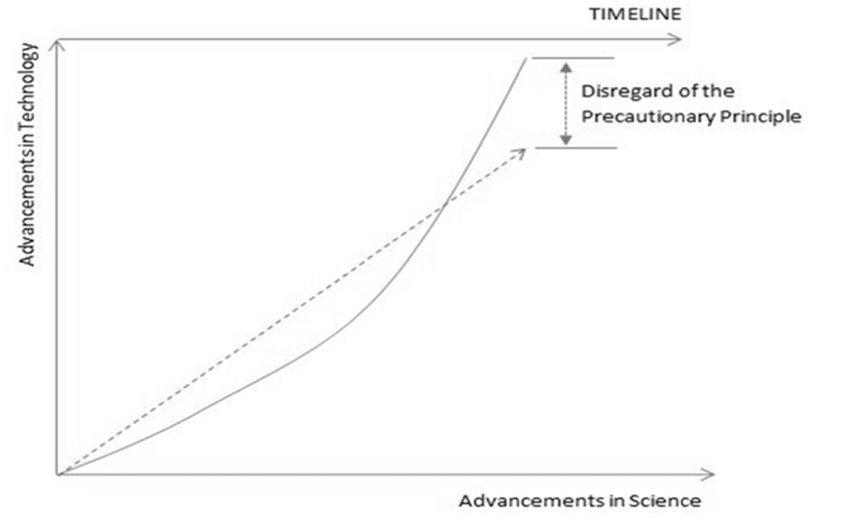 Science vs technology within timeline of building industry