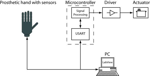 block diagram electronics