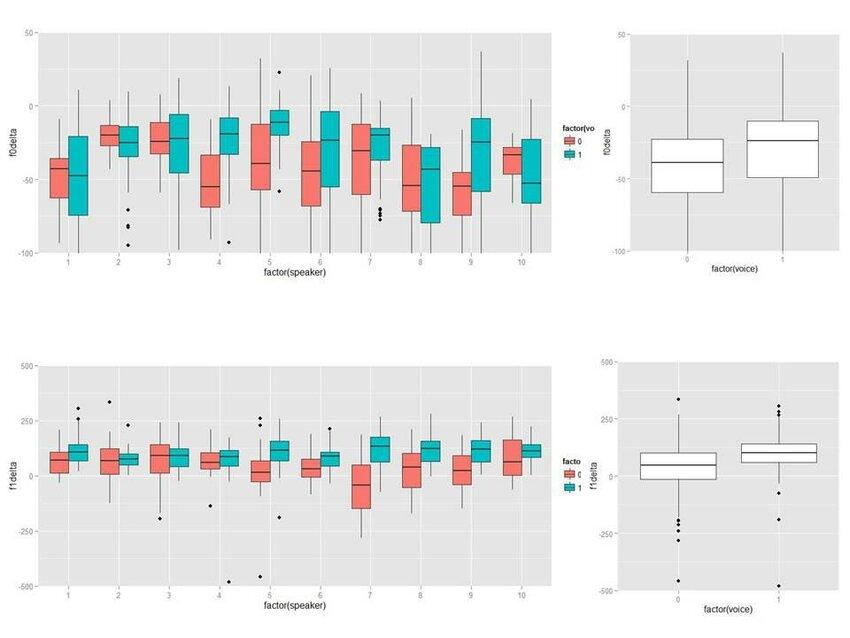 English, WID, bilabial, citation words Comparison plots for change