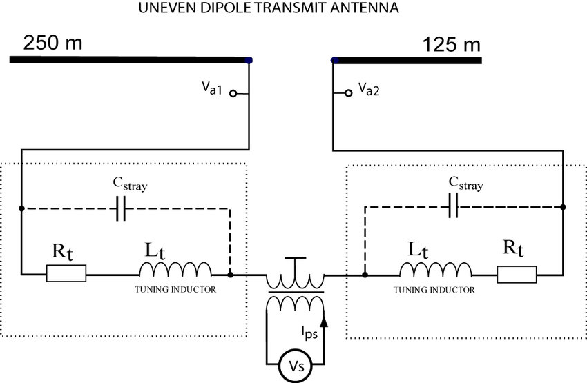 Schematic diagram of the RPI transmitting system The \