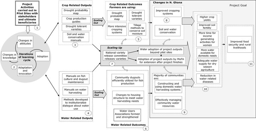 program logic model diagram