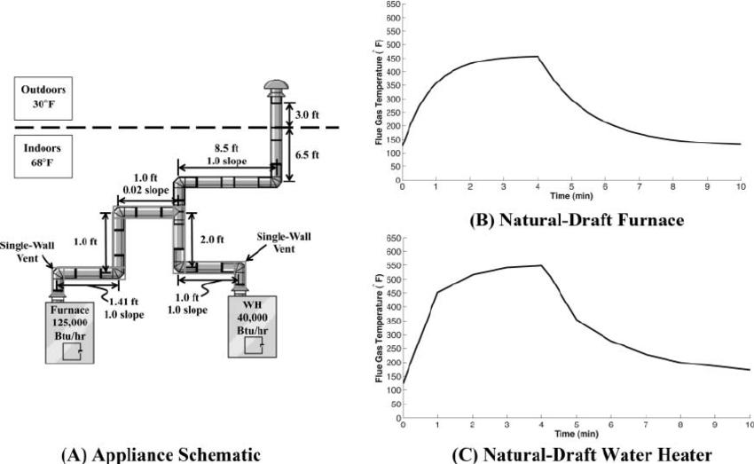 water heater vent diagram