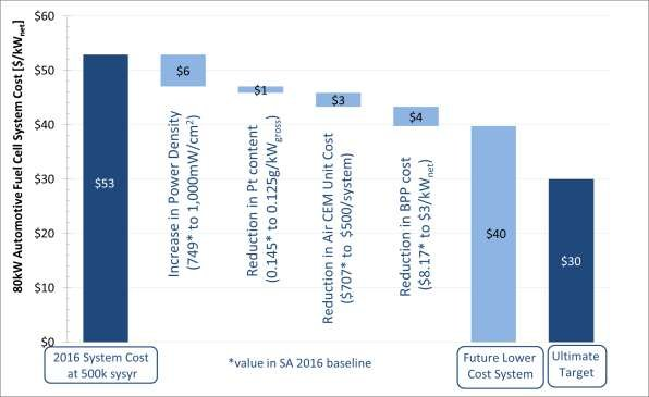 Waterfall chart for projection of automotive fuel cell system cost