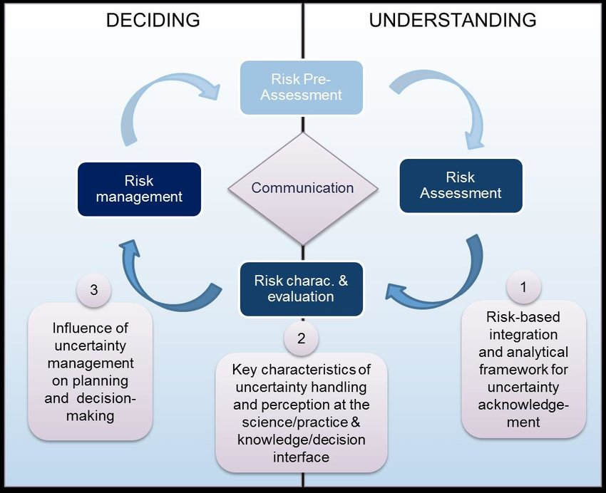 2 RESEARCH OBJECTIVES STRUCTURED WITHIN THE RISK GOVERNANCE
