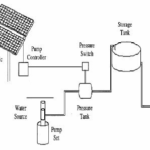 safety pumping systems diagram