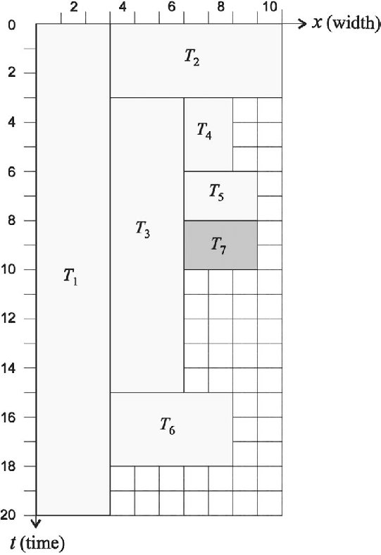 Schedule for the task set of Table 1 under the 1D stuffing technique