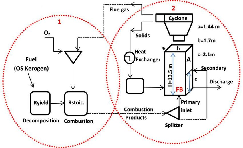 Scheme of the overall process lay out of the CFBC model The red