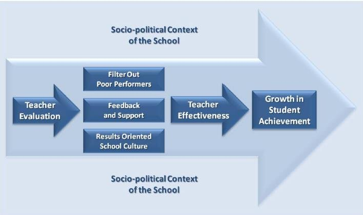 Theory of Action Underlying Teacher Evaluation and School