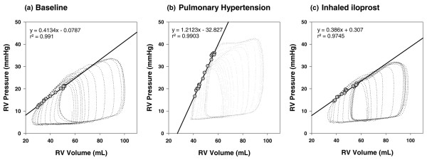 Assessment of right ventricular contractility by pressure-volume