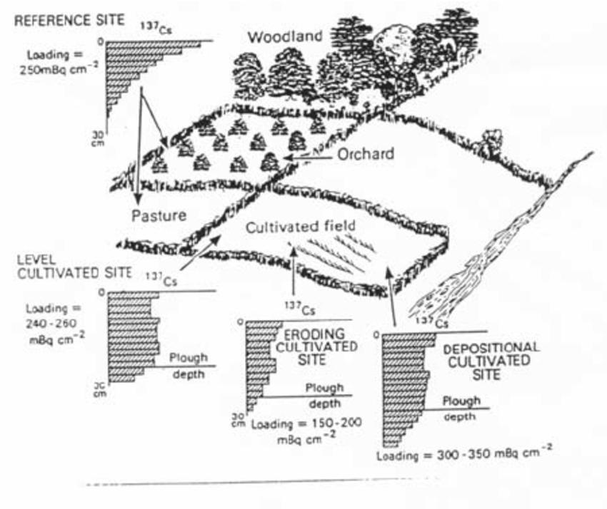 cesium atomic diagram