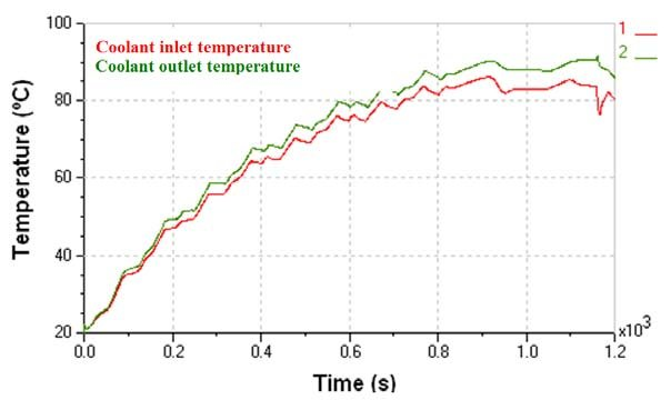 Coolant temperatures at the inlet and outlet of the engine water
