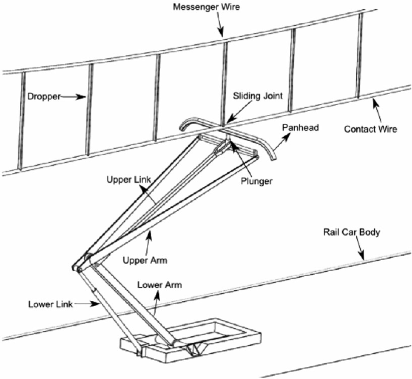 messenger wiring