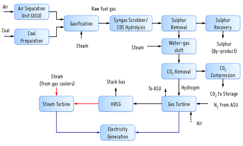 captive power plant flow diagram