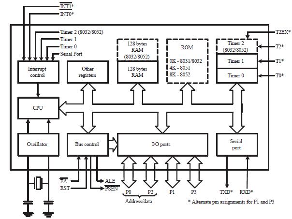 block diagram of pic microcontroller