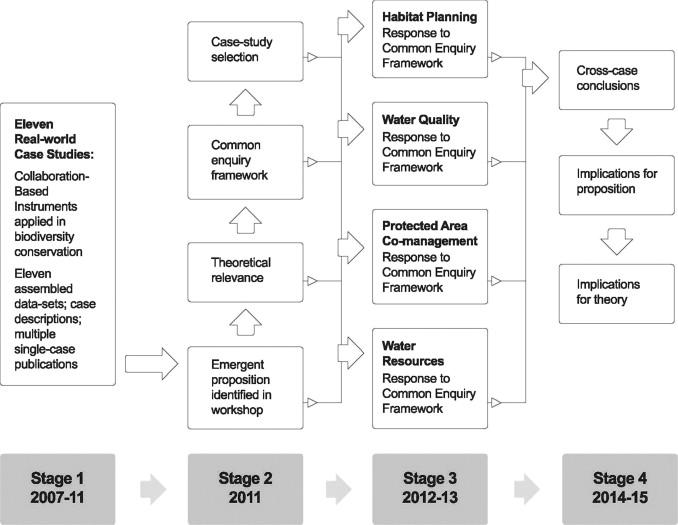 Stages in multi-case study analysis Scientific Diagram