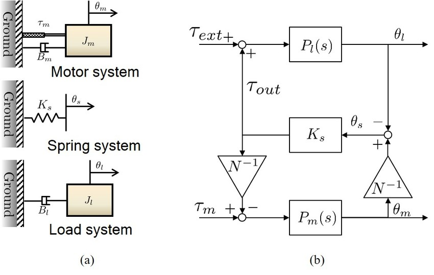 Dynamic modelling of FSEA (a) Free-body diagrams of FSEA and (b