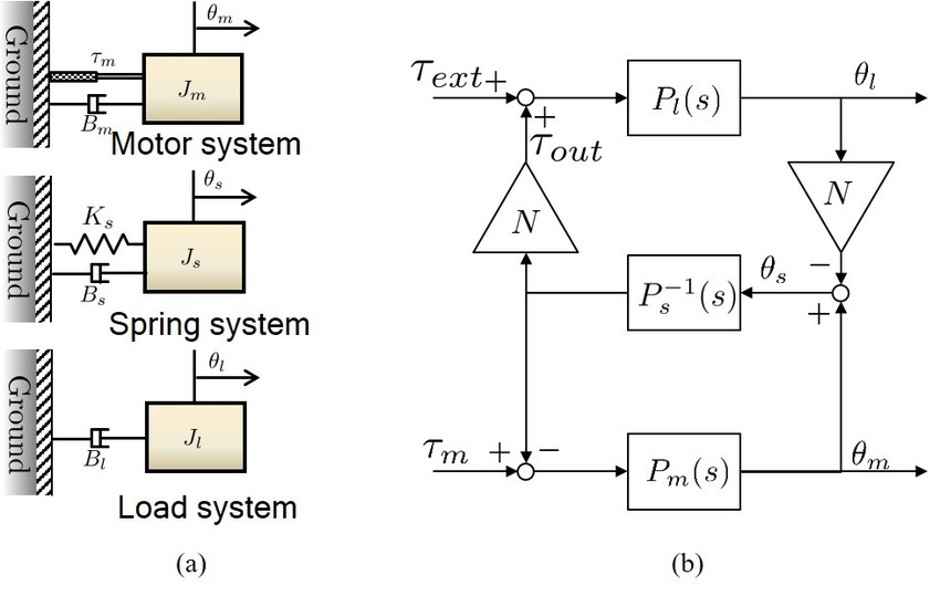 Dynamic modelling of RFSEA (a) free-body diagrams of RFSEA and (b