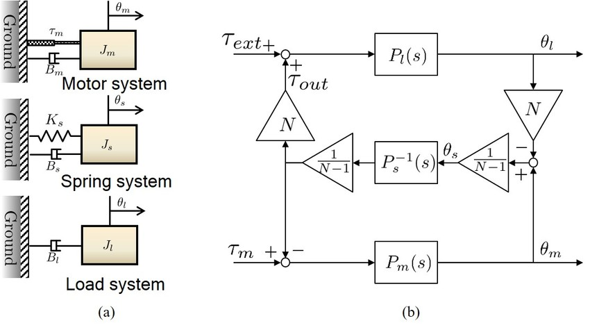 Dynamic modelling of cPEA (a) free-body diagrams of cPEA and (b
