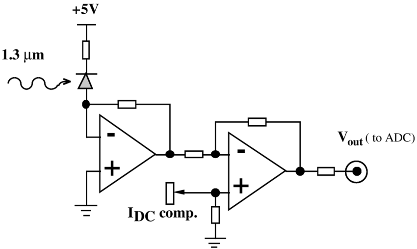 fig 2 transimpedance amplifier with a reverse biased photodiode