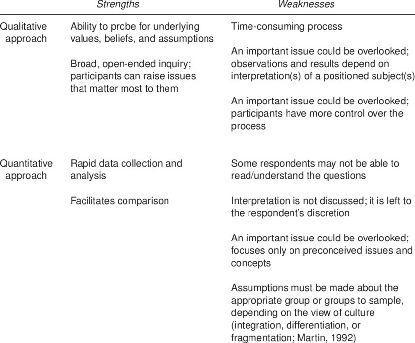 Strengths and Weaknesses of Qualitative/Quantitative Cultural