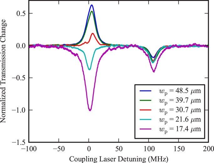 figure 4 three level laser energy diagram