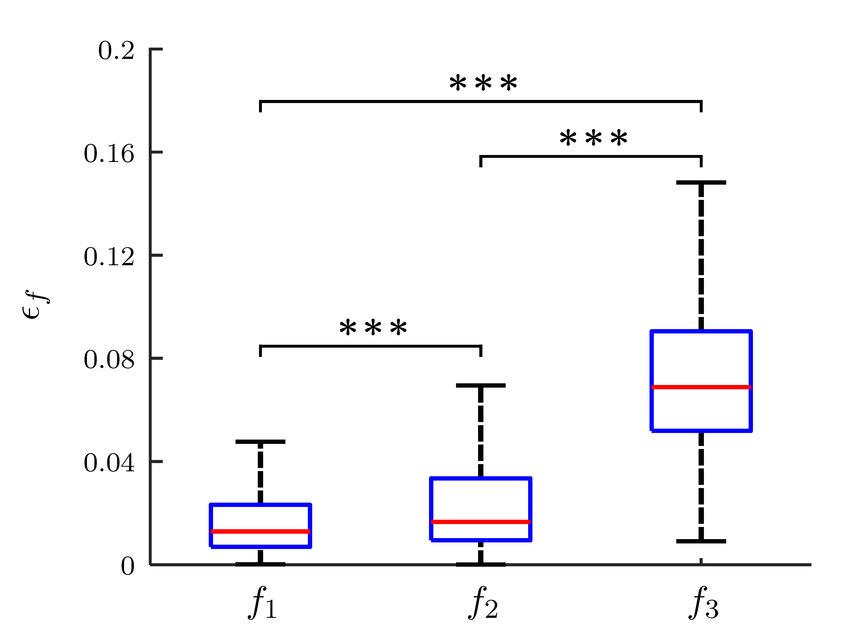 Box plots representing cost function matching indicators
