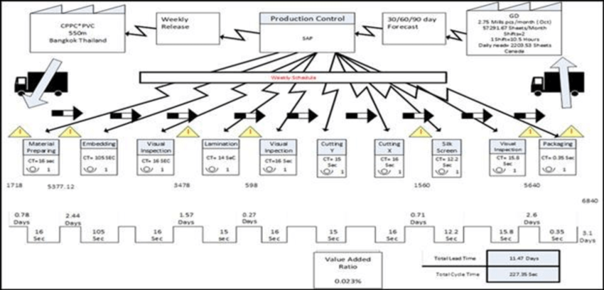 order to cash process diagram