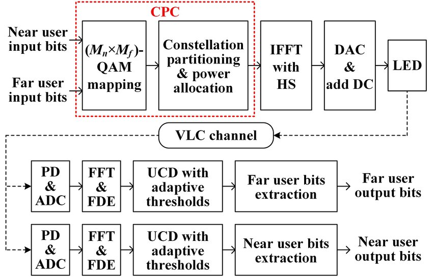 Block diagram of a downlink two-user VLC system using CPC-based