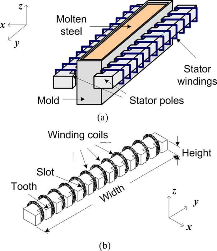 In-mold electromagnetic stirrer system (a) Conceptual diagram (b