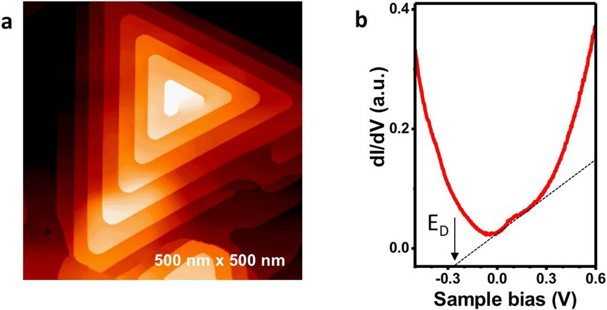 Scanning tunneling microscopy imaging and spectroscopy of MBE grown