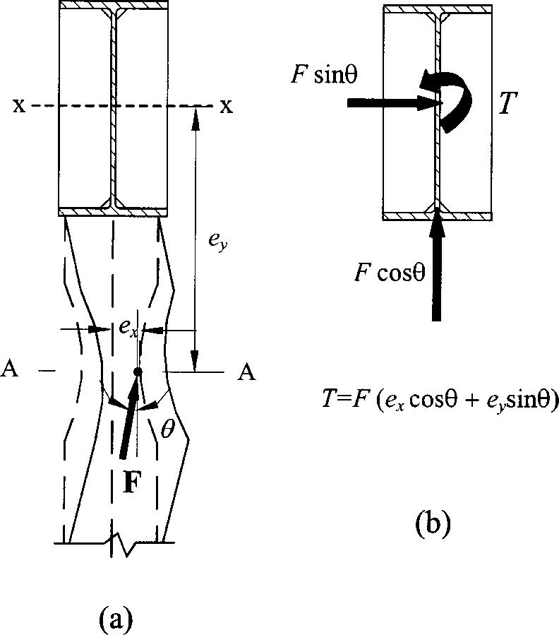 bending moment diagram formula