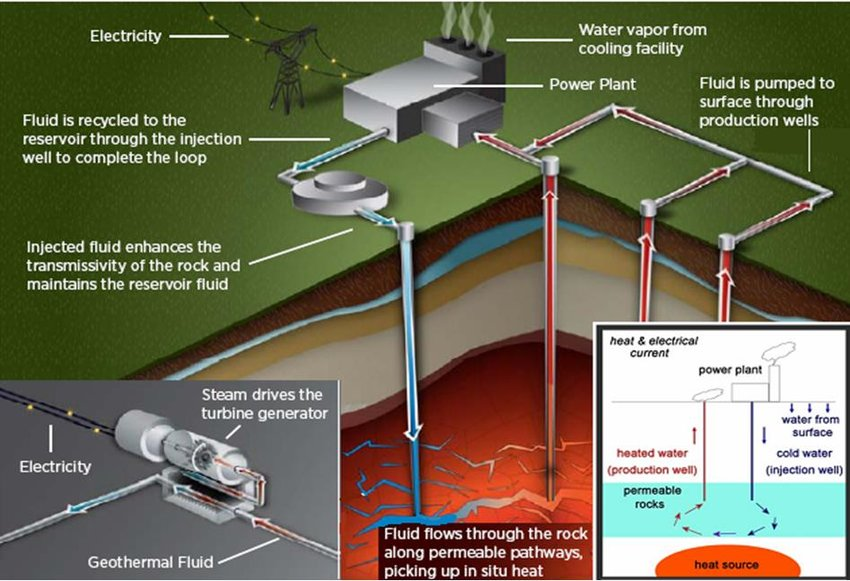 Schematic diagram for harnessing geothermal energy Download