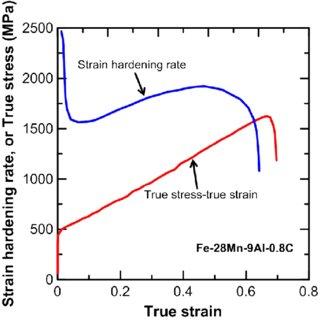 true stress strain diagram