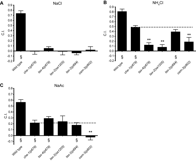 A\u2013C) Water soluble chemotaxis assays for NaCl, NH4Cl, and NaAc In