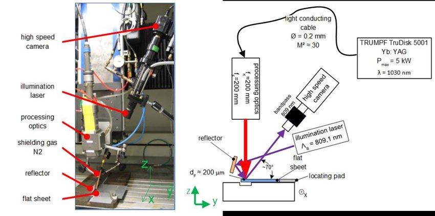 Experimental setup for flat sheet welding experiments Download